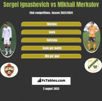 Siergiej Ignaszewicz vs Mikhail Merkulov h2h player stats