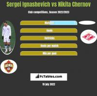 Sergei Ignashevich vs Nikita Chernov h2h player stats