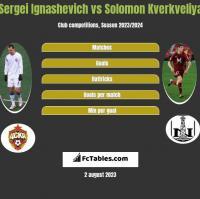 Sergei Ignashevich vs Solomon Kverkveliya h2h player stats
