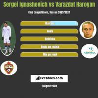 Siergiej Ignaszewicz vs Varazdat Haroyan h2h player stats