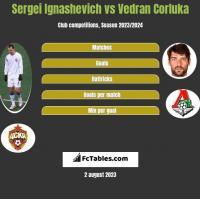 Sergei Ignashevich vs Vedran Corluka h2h player stats