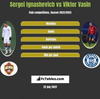 Sergei Ignashevich vs Viktor Vasin h2h player stats