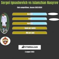 Siergiej Ignaszewicz vs Islamzhan Nasyrov h2h player stats