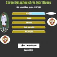 Sergei Ignashevich vs Igor Diveev h2h player stats