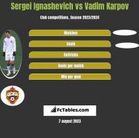 Sergei Ignashevich vs Vadim Karpov h2h player stats