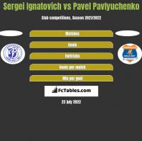 Siergiej Ignatowicz vs Pavel Pavlyuchenko h2h player stats