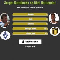 Sergei Kornilenko vs Abel Hernandez h2h player stats