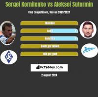 Sergei Kornilenko vs Aleksei Sutormin h2h player stats