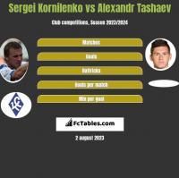 Sergei Kornilenko vs Alexandr Tashaev h2h player stats