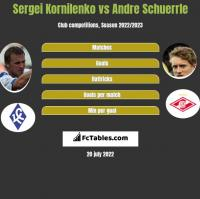 Sergei Kornilenko vs Andre Schuerrle h2h player stats