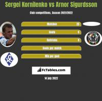 Sergei Kornilenko vs Arnor Sigurdsson h2h player stats