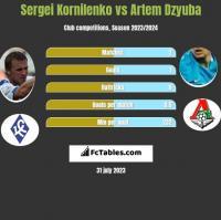 Sergei Kornilenko vs Artem Dzyuba h2h player stats