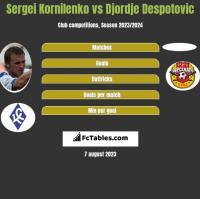 Sergei Kornilenko vs Djordje Despotovic h2h player stats