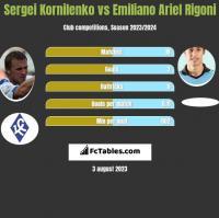 Sergei Kornilenko vs Emiliano Ariel Rigoni h2h player stats
