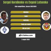 Sergei Kornilenko vs Evgeni Lutsenko h2h player stats