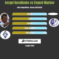 Sergei Kornilenko vs Evgeni Markov h2h player stats
