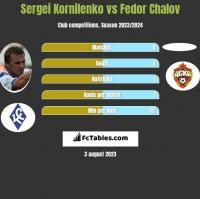Sergei Kornilenko vs Fedor Chalov h2h player stats