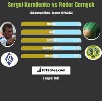 Sergei Kornilenko vs Fiodor Cernych h2h player stats