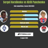Sergei Kornilenko vs Kirill Panchenko h2h player stats