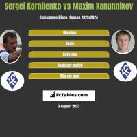 Sergei Kornilenko vs Maxim Kanunnikov h2h player stats