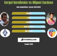 Sergei Kornilenko vs Miguel Cardoso h2h player stats