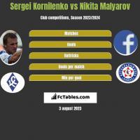 Sergei Kornilenko vs Nikita Malyarov h2h player stats
