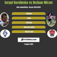 Sergei Kornilenko vs Reziuan Mirzov h2h player stats