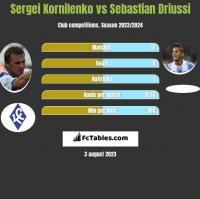 Sergei Kornilenko vs Sebastian Driussi h2h player stats