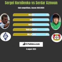Sergei Kornilenko vs Serdar Azmoun h2h player stats