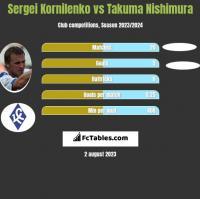 Sergei Kornilenko vs Takuma Nishimura h2h player stats