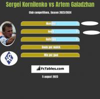Sergei Kornilenko vs Artem Galadzhan h2h player stats