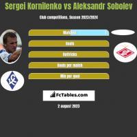 Sergei Kornilenko vs Aleksandr Sobolev h2h player stats