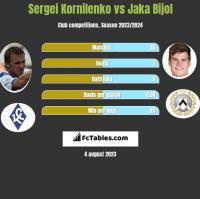 Sergei Kornilenko vs Jaka Bijol h2h player stats