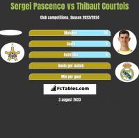 Sergei Pascenco vs Thibaut Courtois h2h player stats