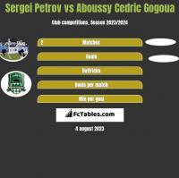 Sergei Petrov vs Aboussy Cedric Gogoua h2h player stats