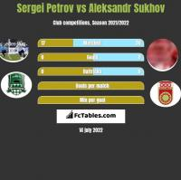 Sergei Petrov vs Aleksandr Sukhov h2h player stats