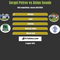 Sergiej Petrow vs Anton Sosnin h2h player stats