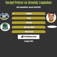 Sergiej Petrow vs Asenij Łogaszow h2h player stats