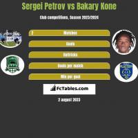 Sergiej Petrow vs Bakary Kone h2h player stats