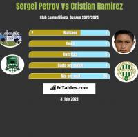 Sergiej Petrow vs Cristian Ramirez h2h player stats