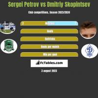 Sergiej Petrow vs Dmitriy Skopintsev h2h player stats