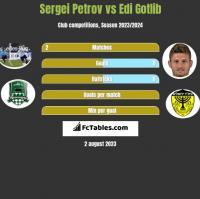 Sergiej Petrow vs Edi Gotlib h2h player stats