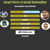 Sergei Petrov vs Georgi Shchennikov h2h player stats