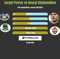 Sergiej Petrow vs Gieorgij Szczennikow h2h player stats