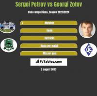 Sergiej Petrow vs Georgi Zotov h2h player stats