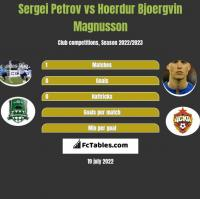 Sergiej Petrow vs Hoerdur Bjoergvin Magnusson h2h player stats