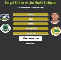 Sergiej Petrow vs Jon Gudni Fjoluson h2h player stats