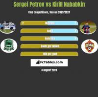 Sergei Petrov vs Kirill Nababkin h2h player stats