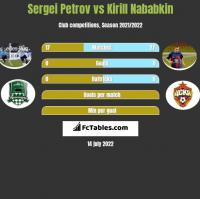 Sergiej Petrow vs Kirył Nababkin h2h player stats