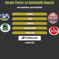 Sergiej Petrow vs Konstantin Rausch h2h player stats